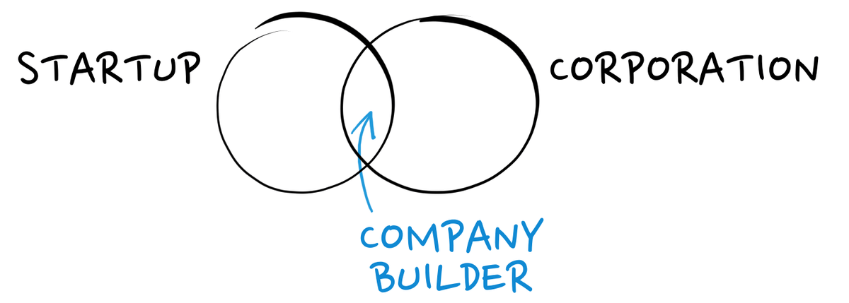 Company Builder at the intersection of Startup and Corporation