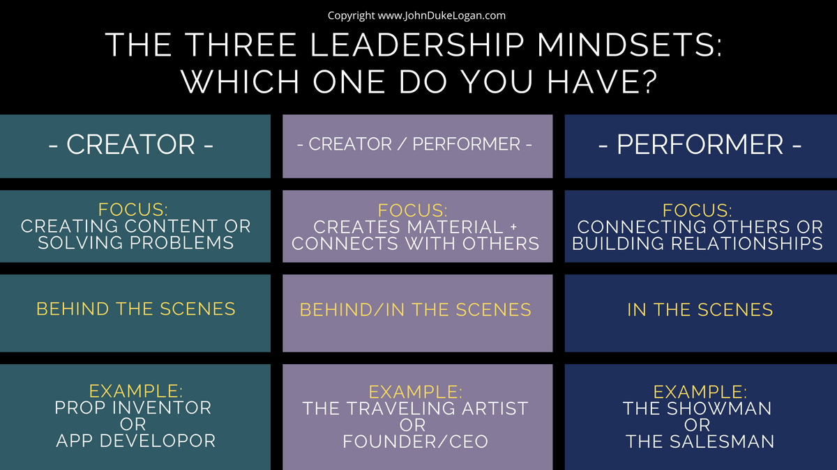 three types of entrepreneurs - creator, performer, and creator performer