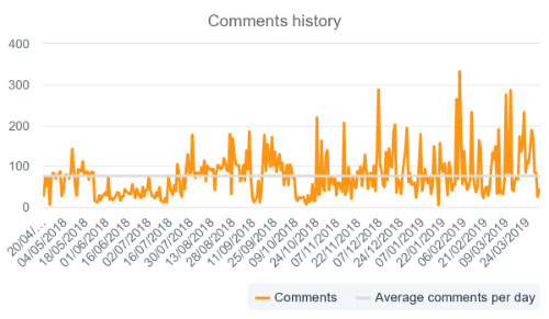 Fuelgram and Organic Comments