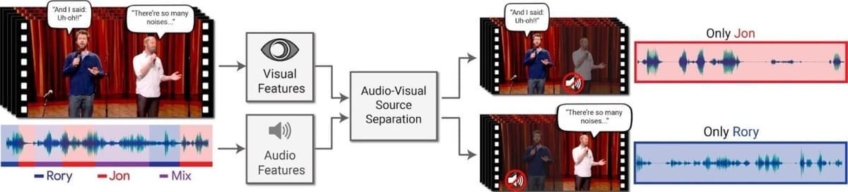 détection de la source d'un son - intelligence artificielle - deep learning