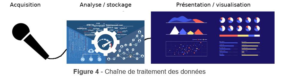 chaîne de traitement des données- détection de son - IA