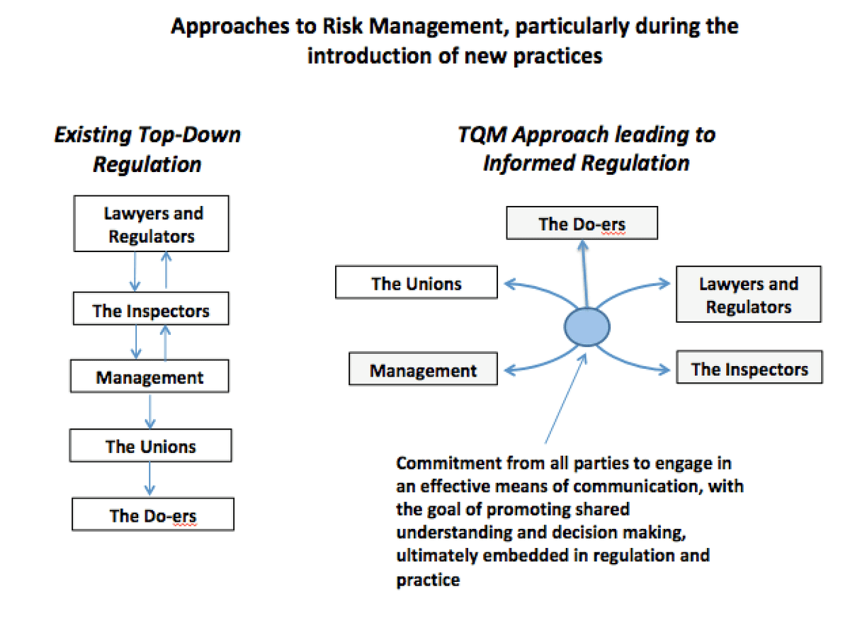 Figure 1.  Comparison of non-TQM-like purely regulatory-driven system made with a TQM-like system
