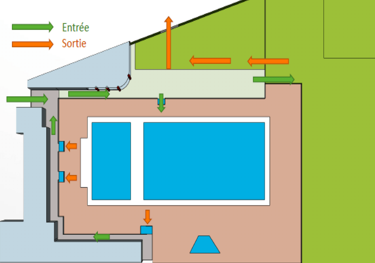 plan de circulation piscine saint martin d'uriage