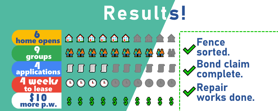Property management results infographic