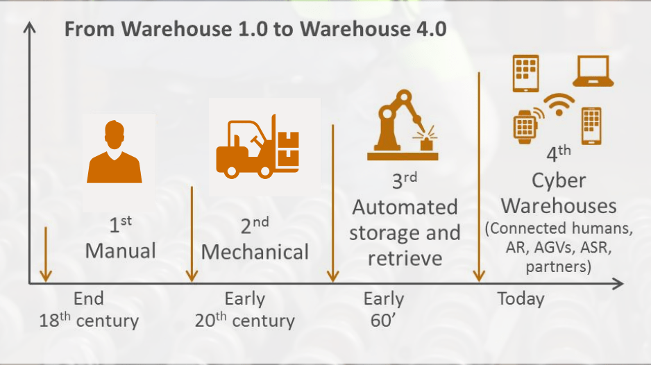 warehouse digitization; connected worker; digital transformation; digital worker; industry 4.0