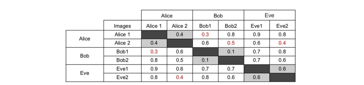 Distance between embedded vectors of Alice, Bob and Eve