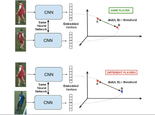 Re-identification system using an embedding neural network
