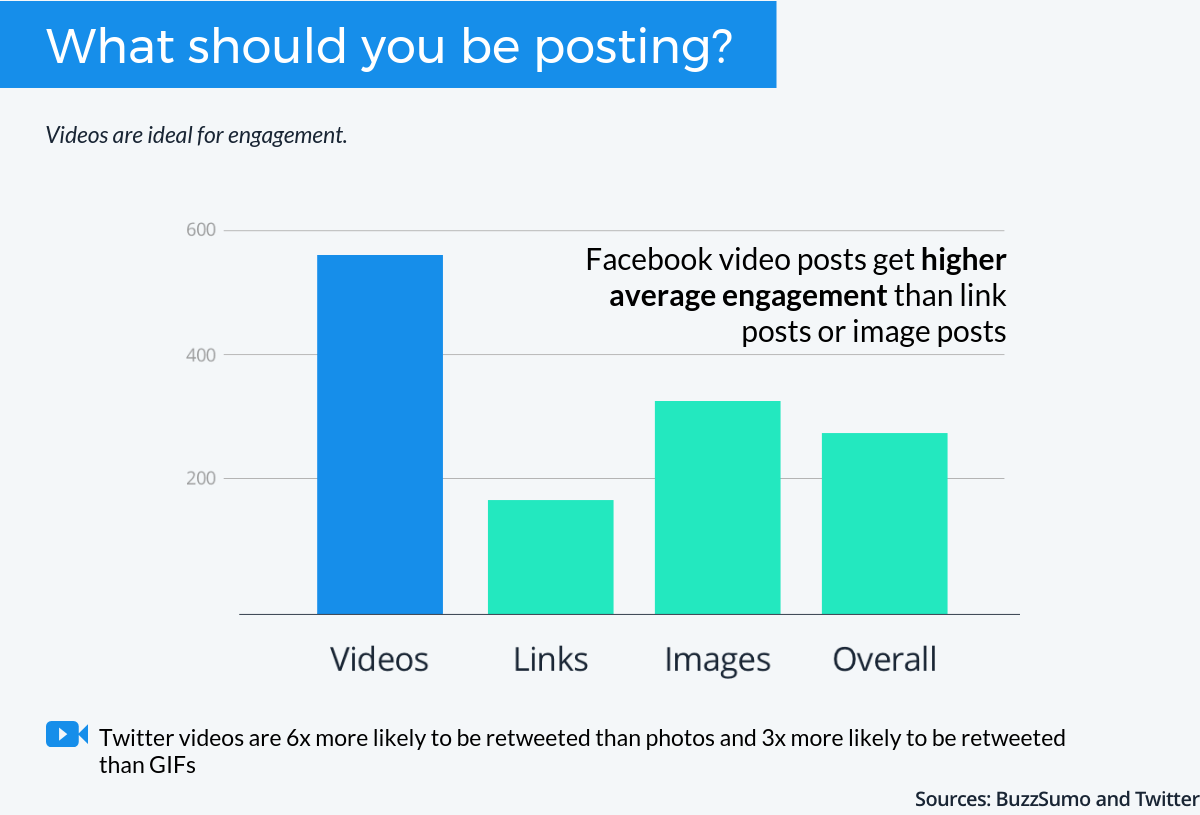 On Twitter, videos are six times more likely to be retweeted than photos and three times more likely to be retweeted than GIFs, according to Twitter.