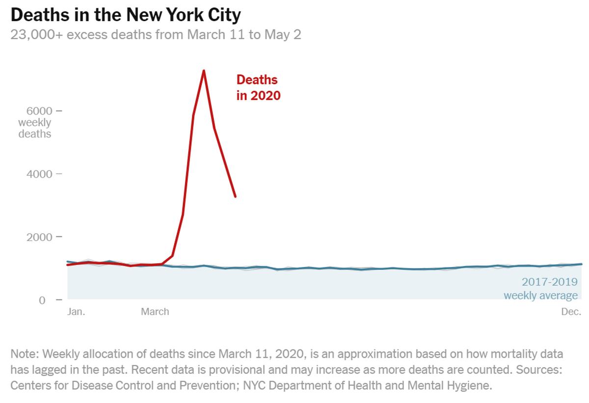 インフルエンザ 死亡 アメリカ