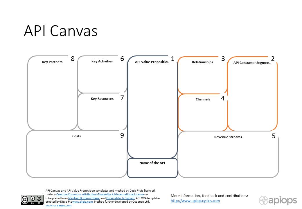 API Canvas - APIOps Cycles