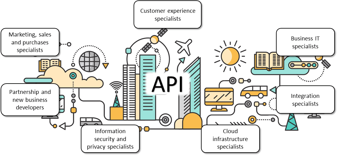 "APIs need the whole ""village"" - picture from the book ""API Economy 101"" 2019 by Moilanen, Niinioja, Seppänen & Honkanen"