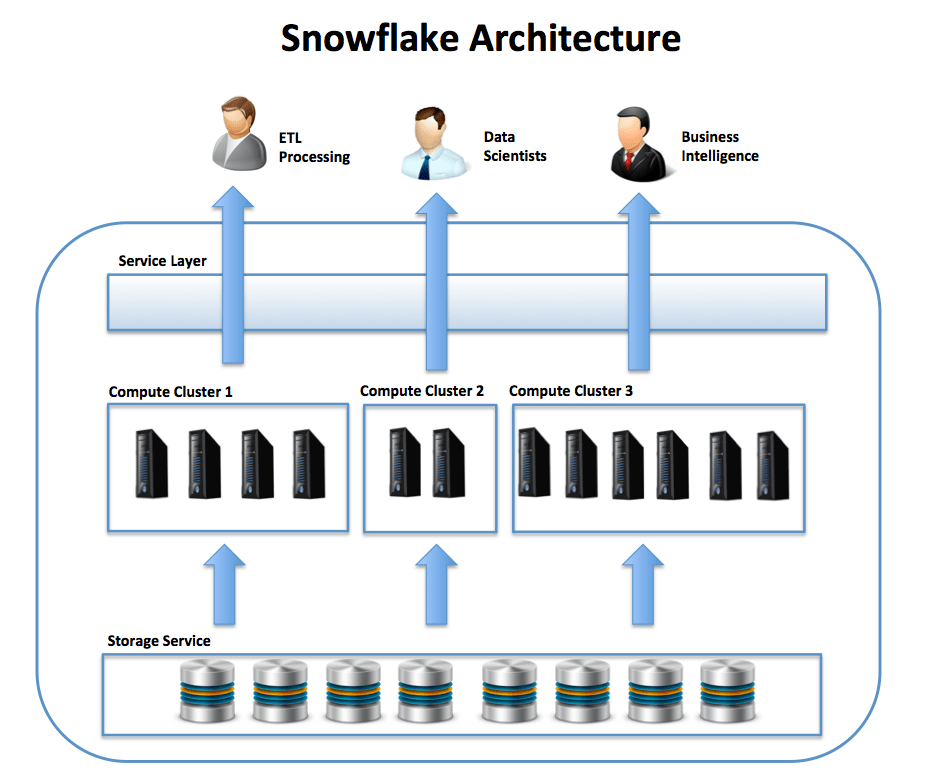 Hadoop Vs  Snowflake