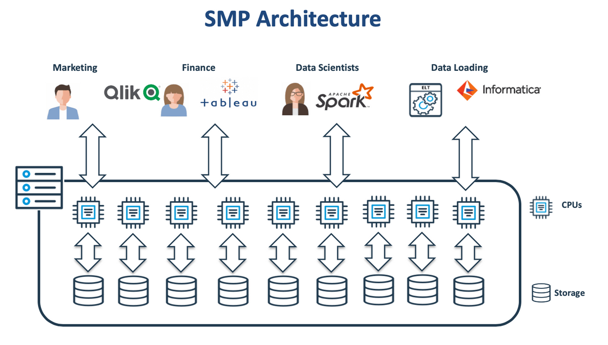 SMP Database Architecture