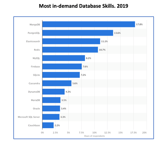 Most In-demand database skills