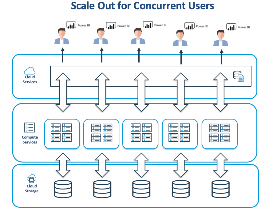 Snowflake.  Scale out for concurrent users