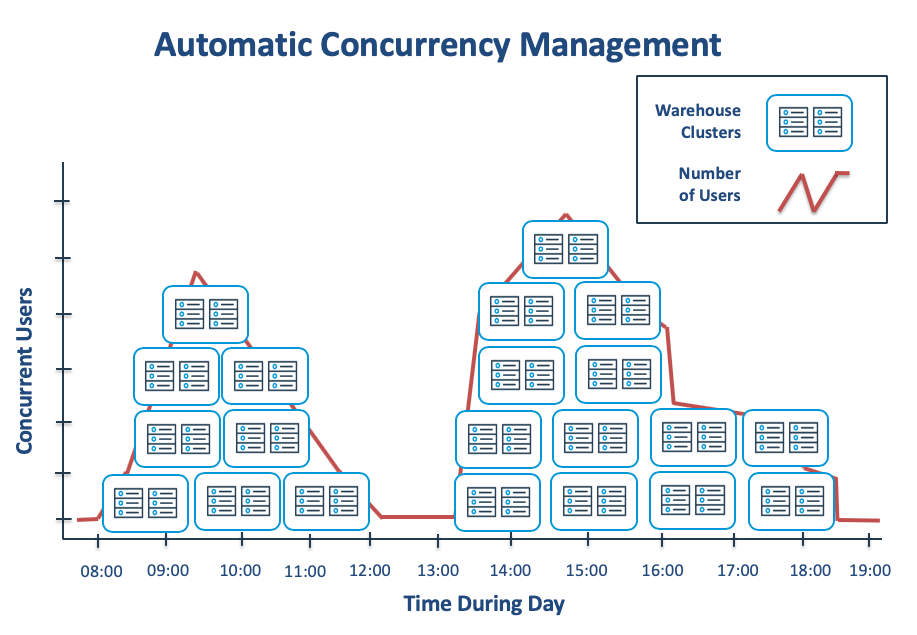 Automatic Performance Tuning with Concurrency Management