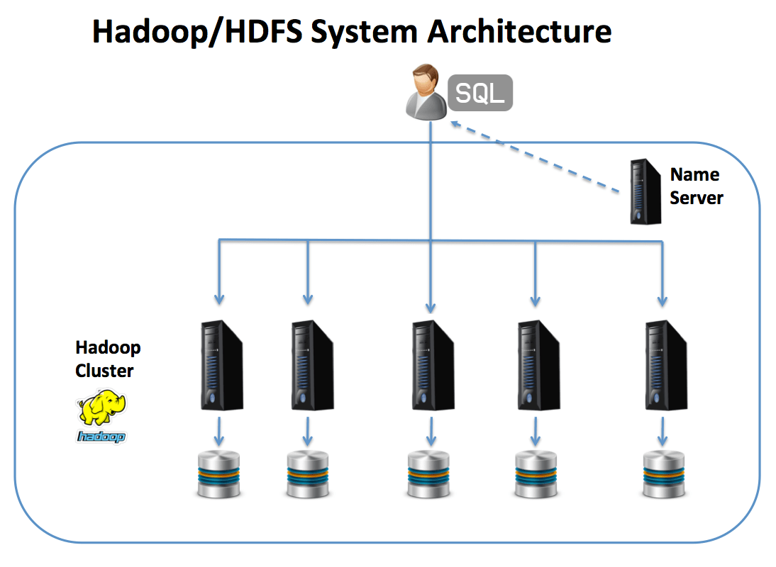 Hadoop/HDFS System Architecture