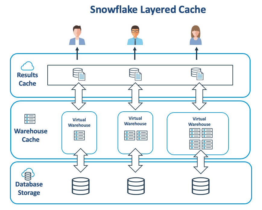 Snowflake Performance Tuning using Query Cache