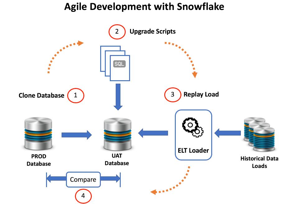 Snowflake Database