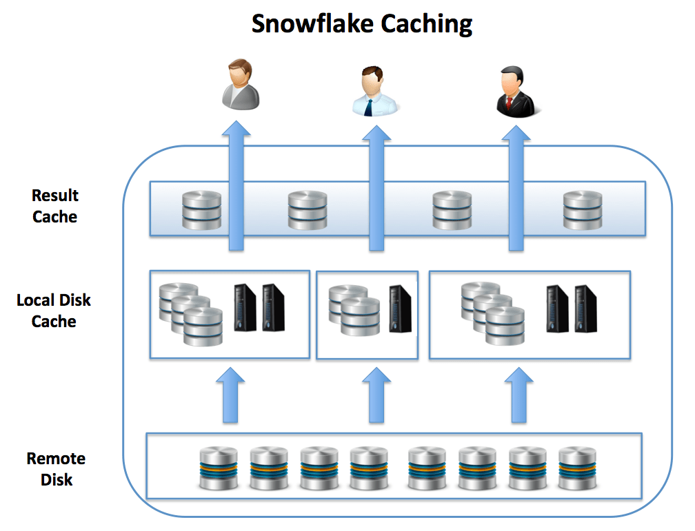 Snowflake caching architecture