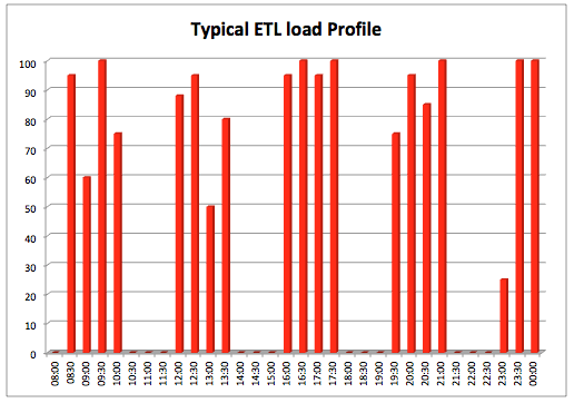 Typical ETL workload Profile