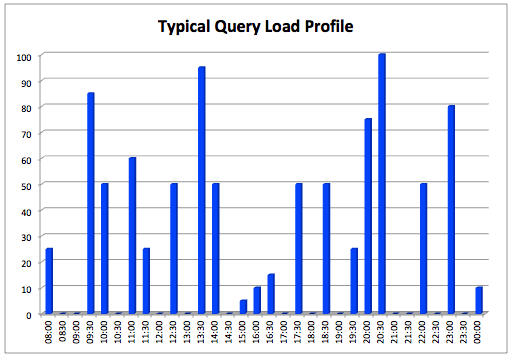 Typical Query Load Profile