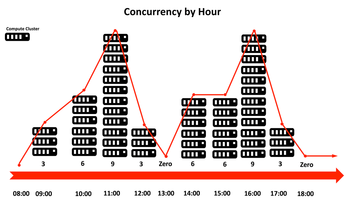 Snowflake - Concurrency by hour