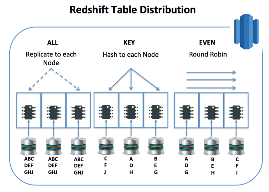 Tuning Redshift