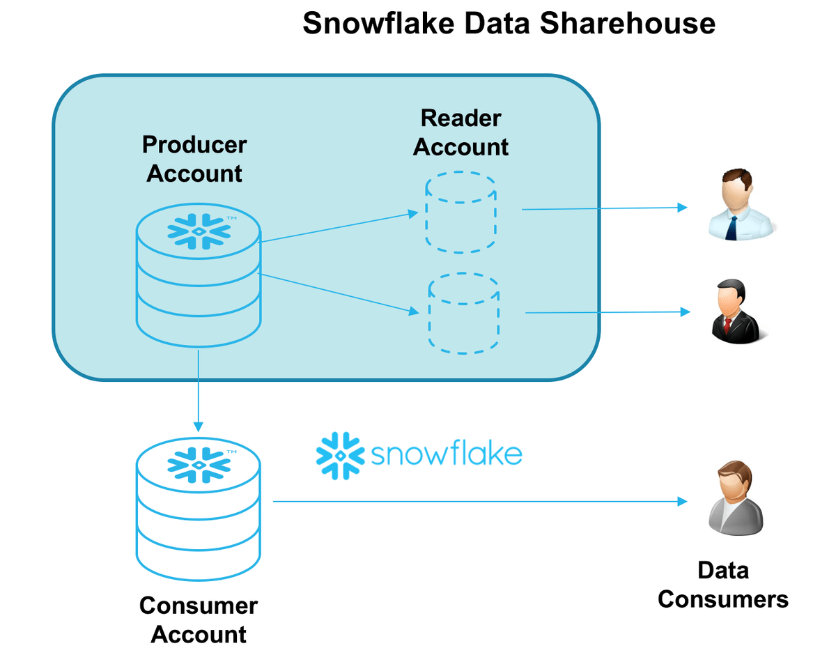 Snowflake - Data Sharing