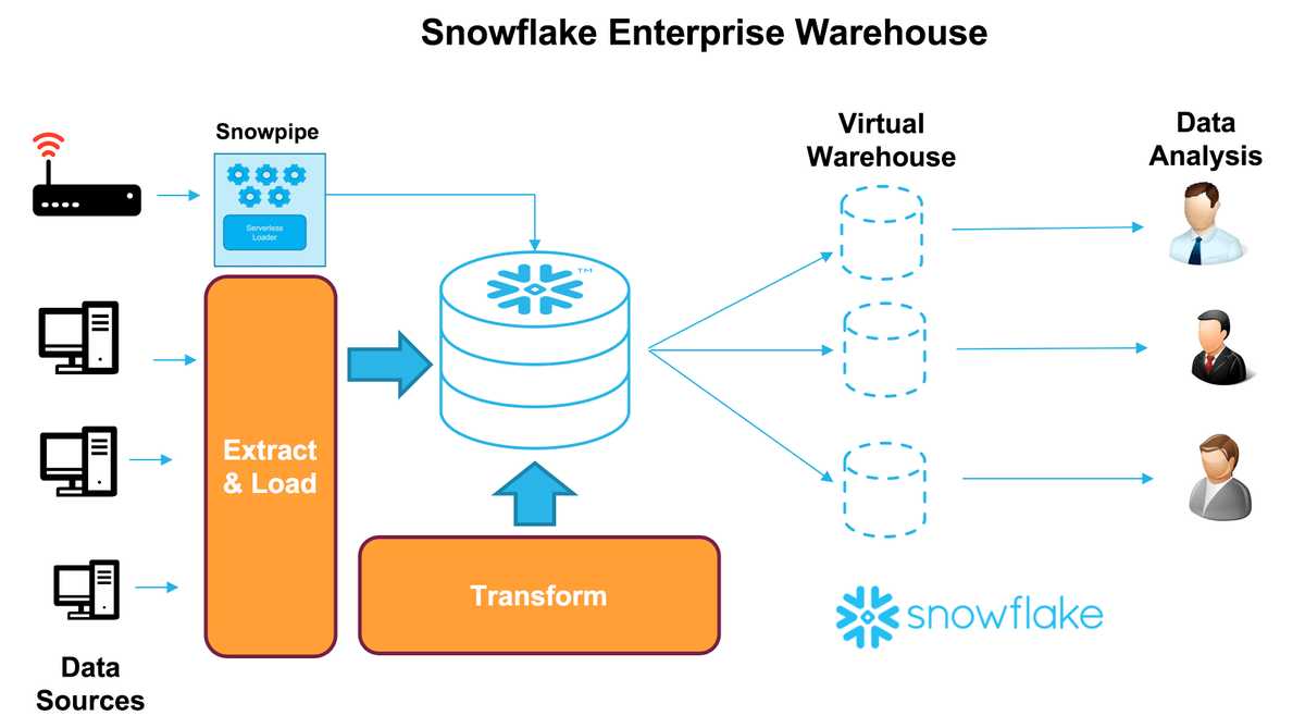 Snowflake the Enterprise Data Warehouse