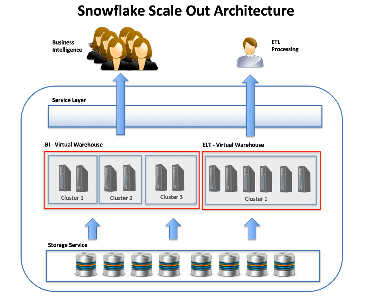 Snowflake Performance Tuning: Top 5 Best Practices - DZone