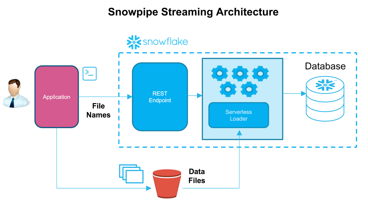 Snowpipe streaming architecture