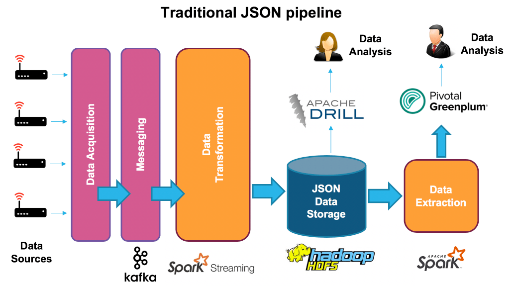 Traditional JSON data loading architecture