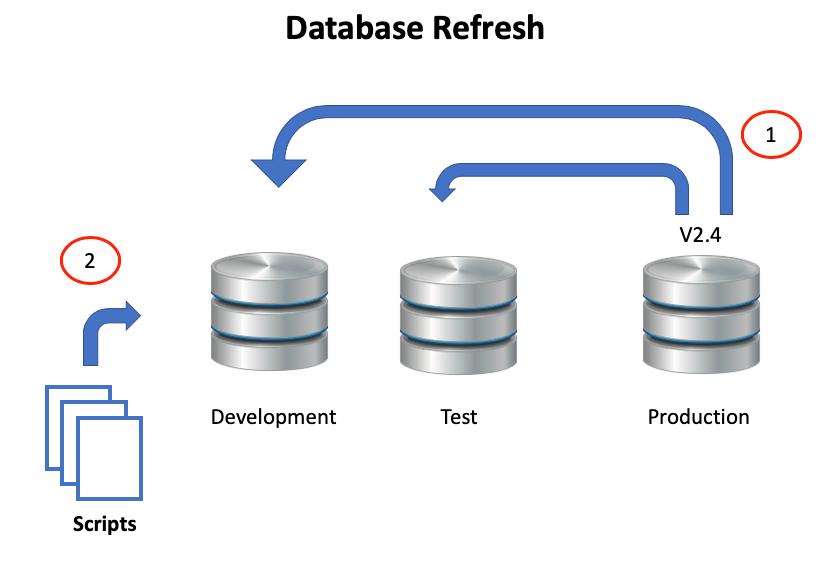 Agile Data Warehouse Development