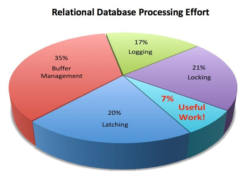 Relational database effort