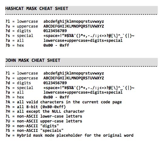 HASH CRACK - Hash crack Cyber Security Password Cracking