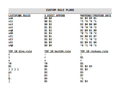 Hash Crack custom password cracking rule plan