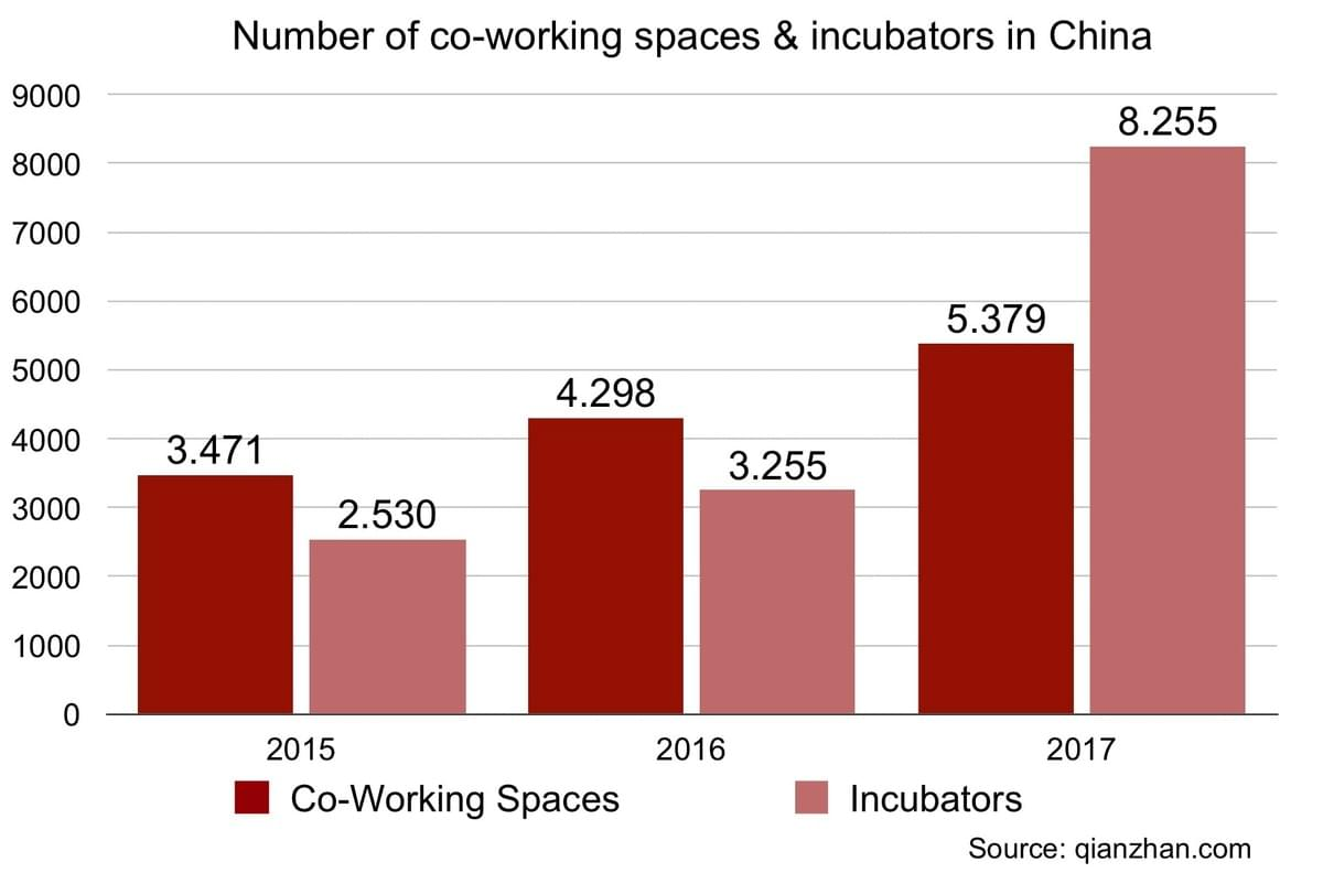 Co-working spaces and incubators in China