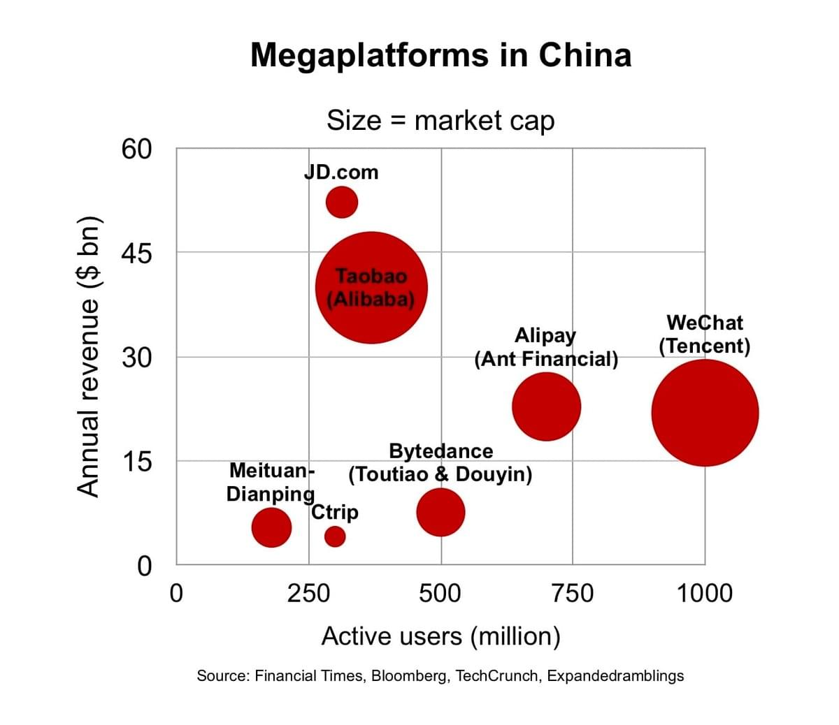 Largest Platforms in China