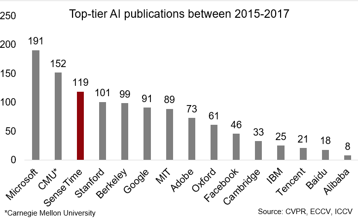AI Publications