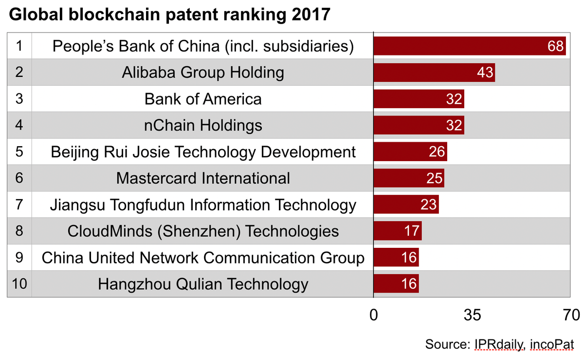 Blockchain patent rating