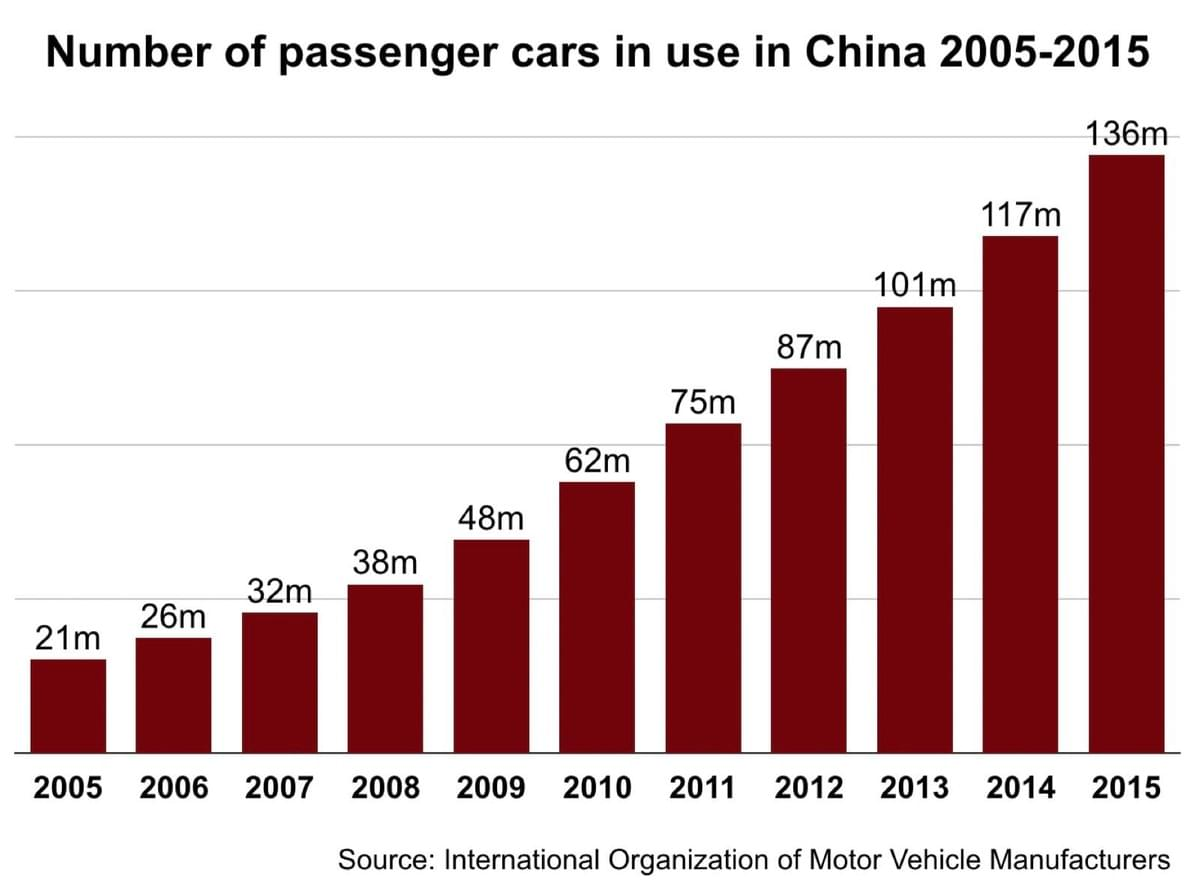 Passenger car sales in China 2005-2015