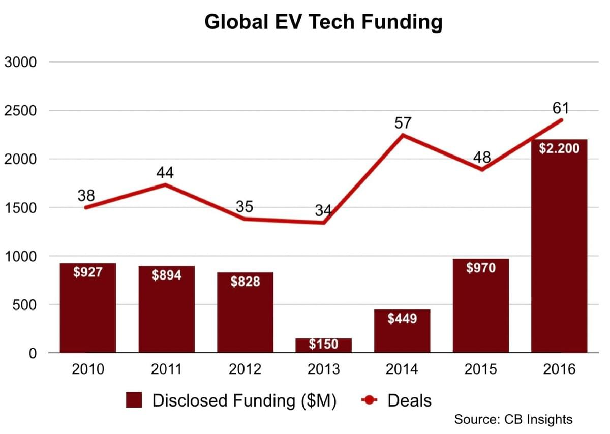 Global EV Tech Funding