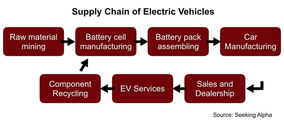 Electric Vehicles Supply Chain
