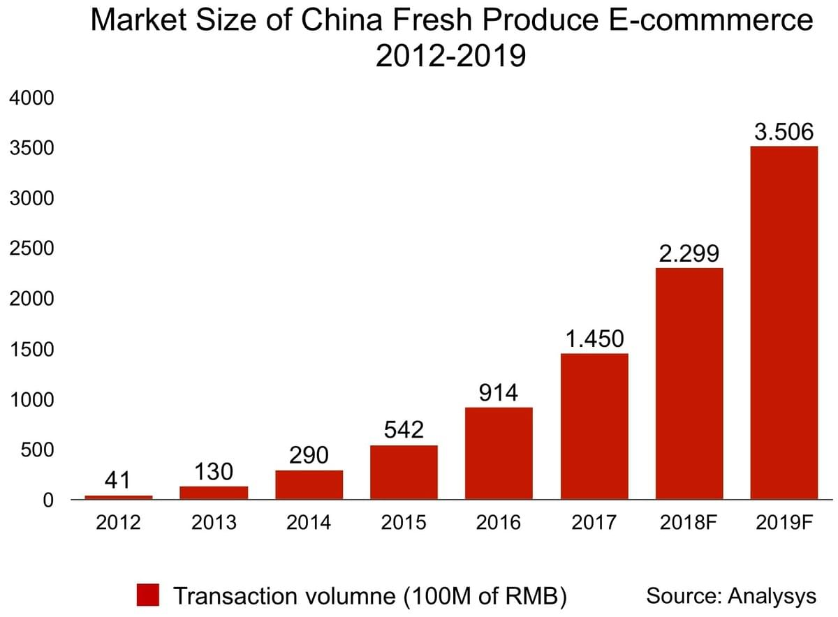China fresh produce e-commerce