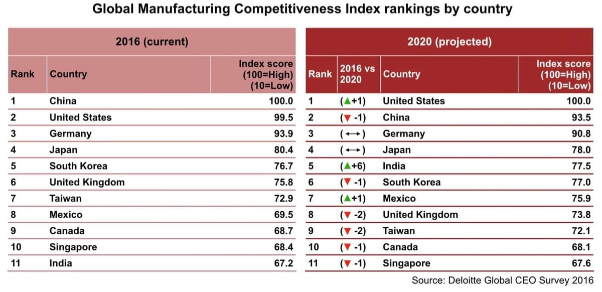 Global Manufacturing Competitiveness