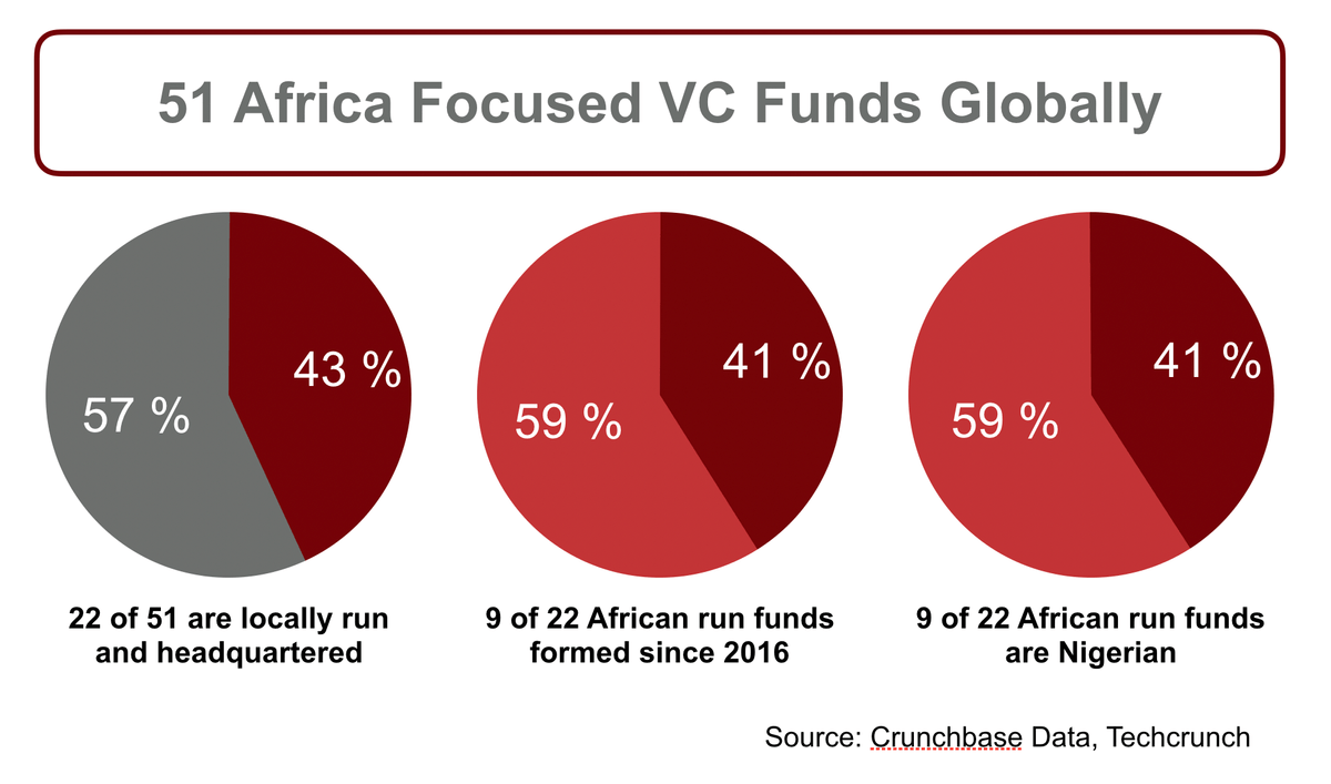 Africa VC Funds