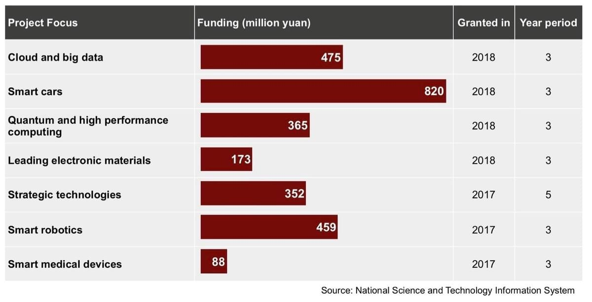 Technology Funding in China