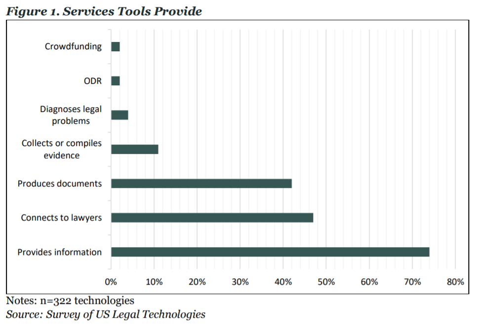A chart showing the functions of technology tools that rates collecting and compiling evidence, connecting to lawyers, and providing information as the most prevalent services.