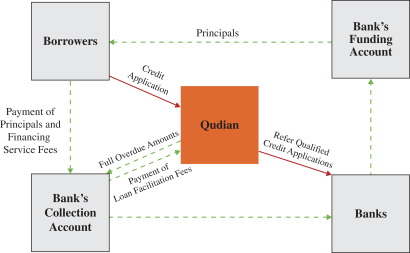 Qudian's Institutional Funding Structure (Source)